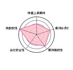 イオンのダイエー子会社化決定
