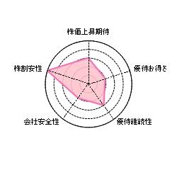 ジャパン・フード&リカー・アライアンス(2538)