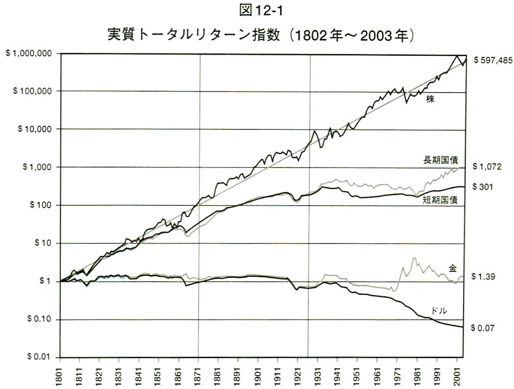 時をかける株式